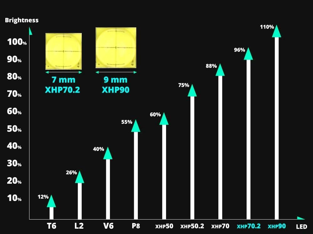 Carta Perbandingan LED